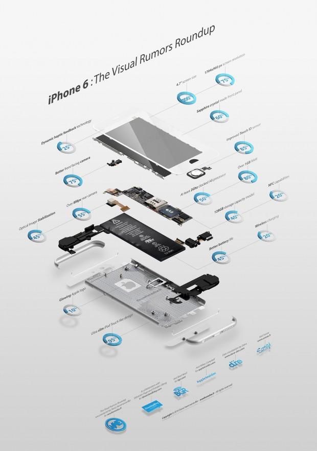 iphone 6 620x881 Un Infografica che sintetizza tutti i Rumors sul nuovo iPhone 6