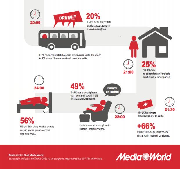 mw1 620x584 MediaWorld: gli Italiani e lo Smartphone un rapporto H24 in un Infografica
