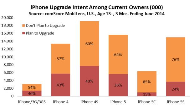 appleiphone6 620x349 Con il rilascio del prossimo iPhone 6, molti utenti, potrebbero cambiare il proprio iPhone per acquistare l'ultimo smartphone di casa Apple