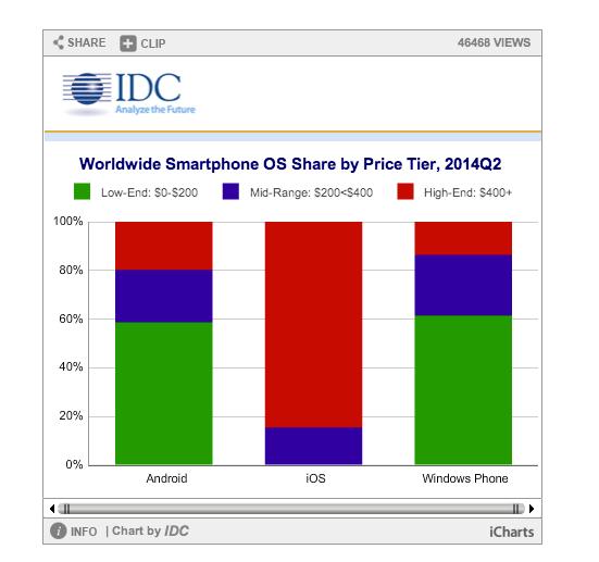 idc apple iOS e Android rappresentano il 96% del mercato smartphone nell'ultimo trimestre