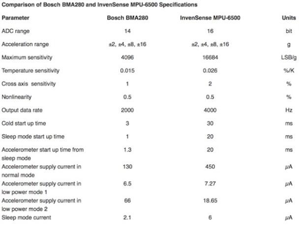 specificationcomparison 620x458 Doppio accelerometro per iPhone 6