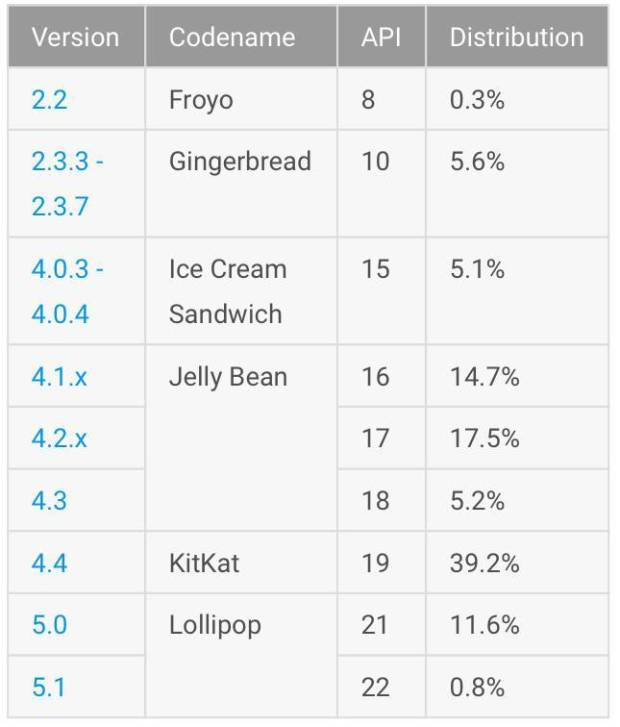 android adoption rate table 20150601 620x727 iOS 8 è stato adottato dall84% dei dispositivi