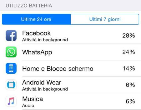 img 0701 Facebook è lapp che sciupa più batteria sul nostro iPhone