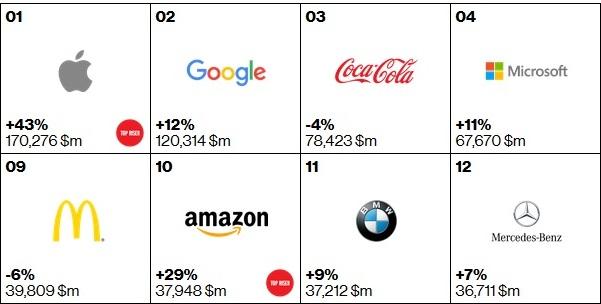 interbrand 2k15 Apple rimane il brand con maggior valore al mondo