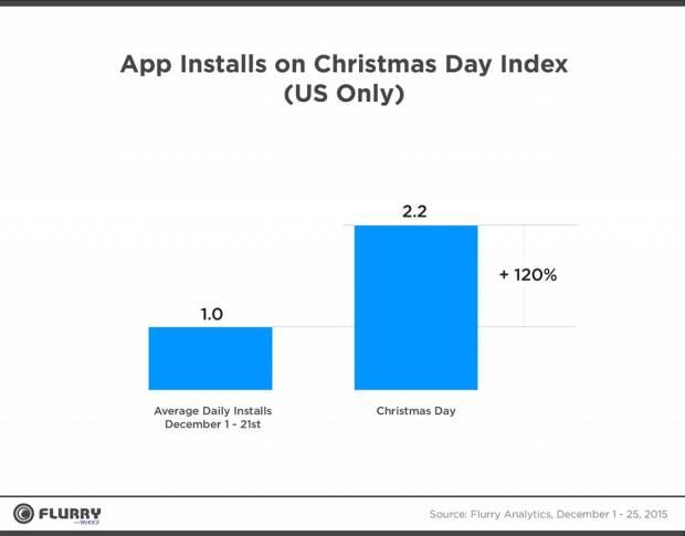 252906 1280 620x485 Apple domina il periodo Natalizio: nuovi dati da Flurry Analytics