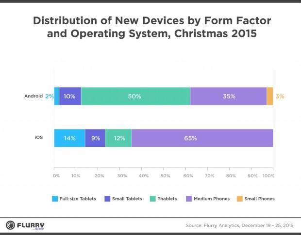 252909 1280 620x485 Apple domina il periodo Natalizio: nuovi dati da Flurry Analytics