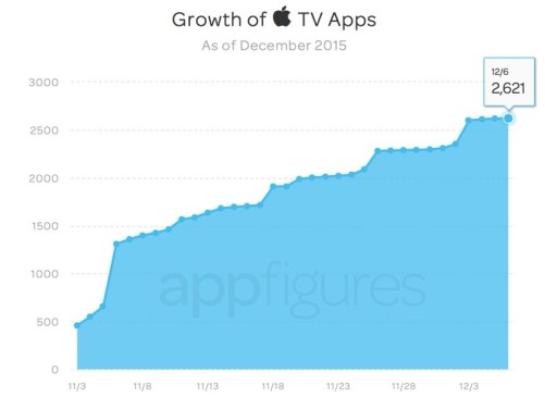 appletvappgrowth 800x584 Aumentano le app su App Store per Apple TV, 2.624 app in totale