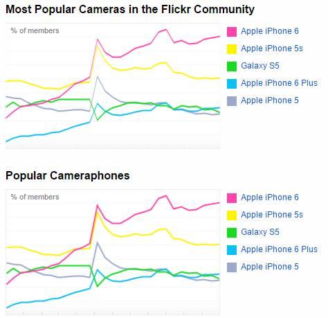 flickr iPhone è la fotocamera più popolare su Flickr battendo Canon e Nikon