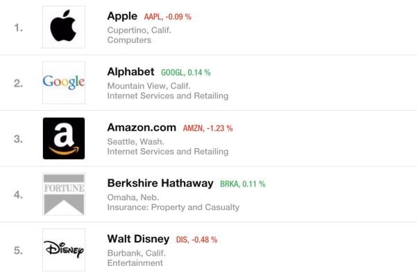 fortune admired companies 2016 Apple al primo posto tra le società più ammirate del mondo per il nono anno consecutivo