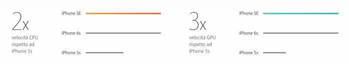 iPhone SE Stats