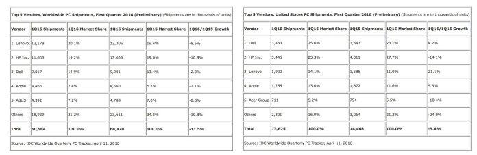 Tabelle mercato PC