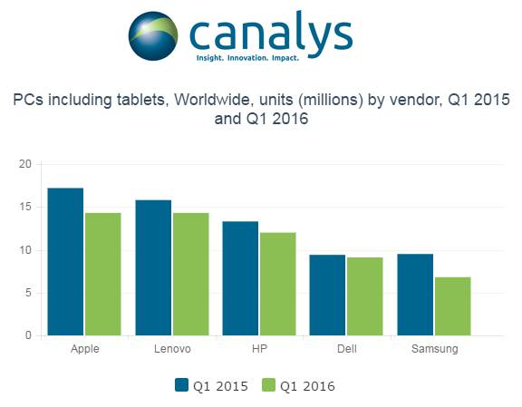 09052016 Apple rimane al primo posto tra i produttori mondiali di computer