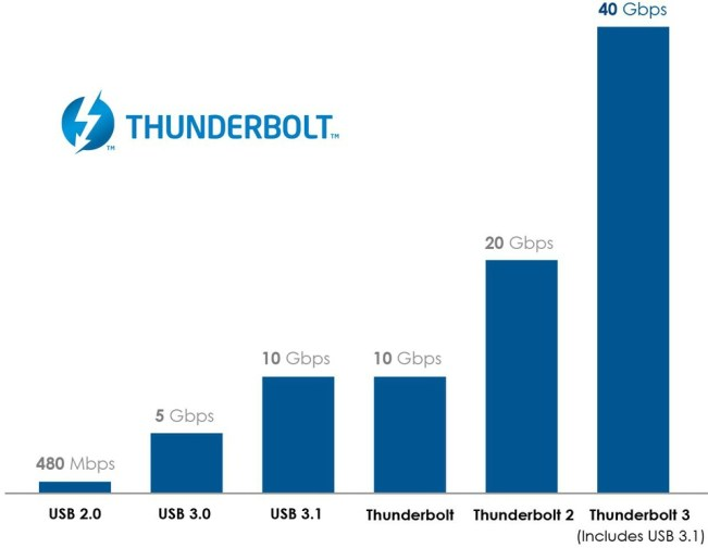 Thunderbolt-3-speed-chart