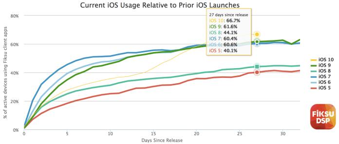 fiksu ios 10 adotion iOS 10 installazioni da record in meno di un mese
