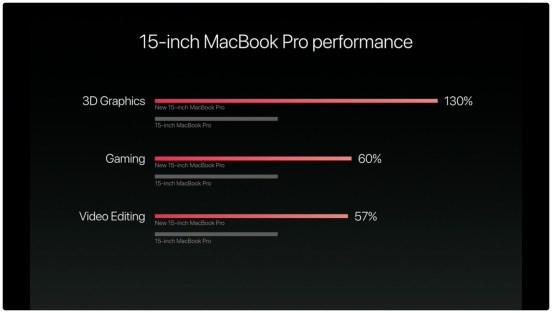 hello again event macbook pro performance I nuovi MacBook Pro non supportano 32GB di RAM