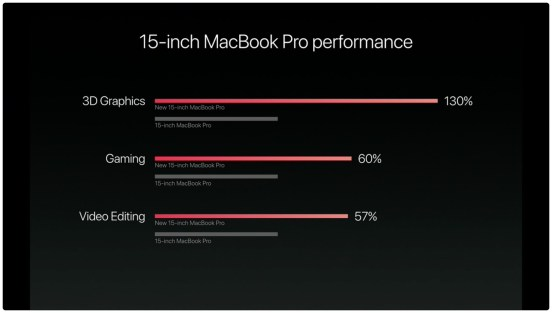 hello-again-event-macbook-pro-performance