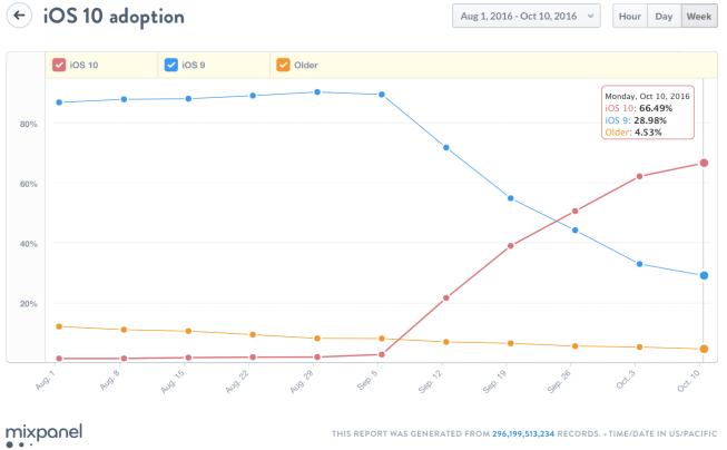 mixpanel ios 10 adotion iOS 10 installazioni da record in meno di un mese