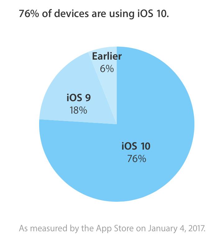 IOS 10 è stato installato sul 76% dei dispositivi