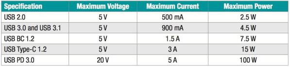 usb specification voltage power current KGI: Gli iPhone del 2017 avranno la porta Lightning e fast charging
