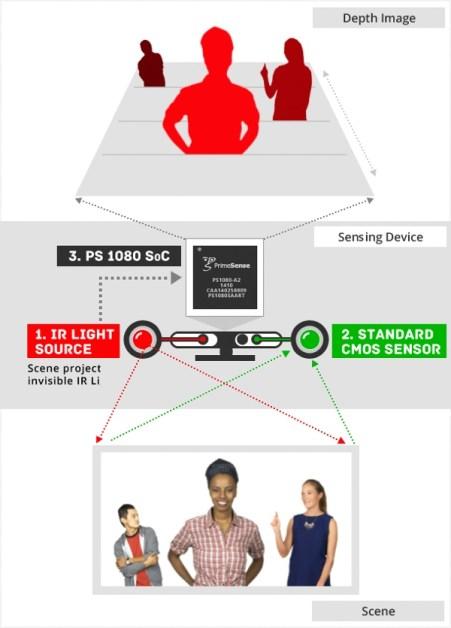 primesense technology Barclays: iPhone 8 sarà dotato di camera 3D per scansionare oggetti in tempo reale