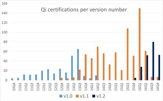 www.italiamac.it wireless power consortium qi certifications 2016 iPhone 8 con Bluetooth 5 e ricarica wireless?