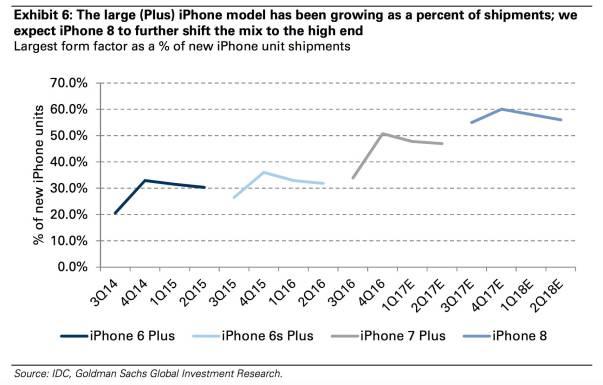 www.italiamac.it www.italiamac.it iphone form factors pricing goldman sachs Sono questi i possibili prezzi per iPhone 8 e iPhone 7s/Plus?