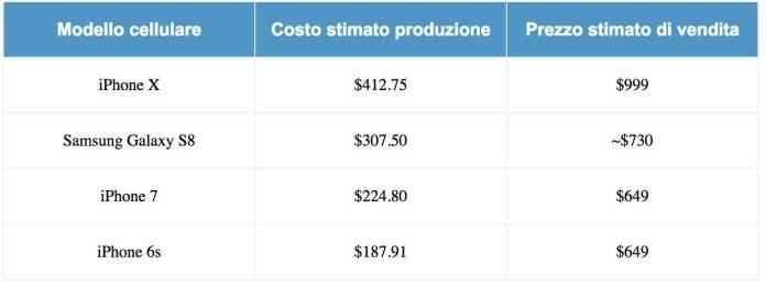 www.italiamac.it www.italiamac.it schermata 2017 09 17 alle 21.38.38 Quanto costa produrre iPhone X? Eccovelo svelato