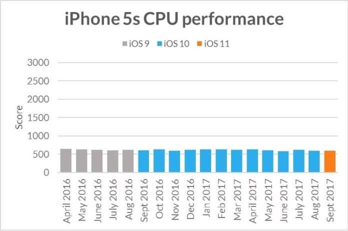 www.italiamac.it apple niente obsolescenza programmata iphone5scpuperformance È dimostrato! Apple non applica lobsolescenza programmata