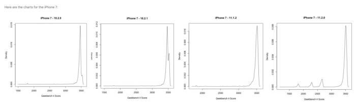 www.italiamac.it iphone lento potrebbe essere colpa della batteria iphone 7 performance and battery age iPhone lento? Potrebbe essere colpa della batteria