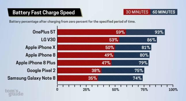 www.italiamac.it ricarica rapida di iphone 8 e iphone x piu lenta degli android screenshot battery test ricarica rapida Ricarica rapida di iPhone 8 e iPhone X più lenta degli Android