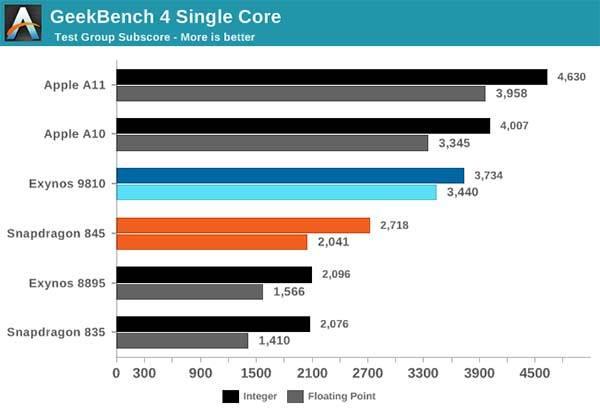 italiamac geekbench s9 iphone x iPhone X più potente di Galaxy S9 lo confermano i benchmark