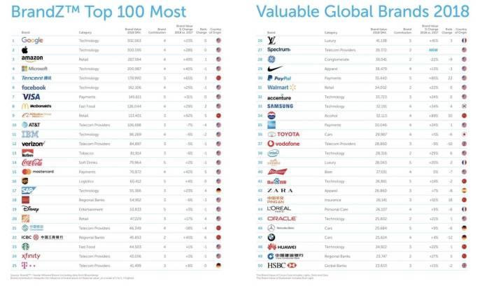 italiamac italiamac schermata 2018 05 30 alle 13.21.25 Apple al secondo post nella top 100 dei brand più ricchi