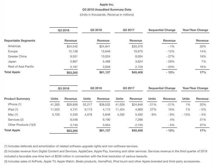 italiamac italiamac apple finanza Apple vende meno ma guadagna di più