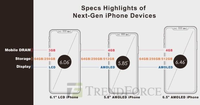 italiamac trendforce 2018 iphones I prossimi iPhone potrebbero avere fino a 512GB di memoria e supporto Apple Pencil