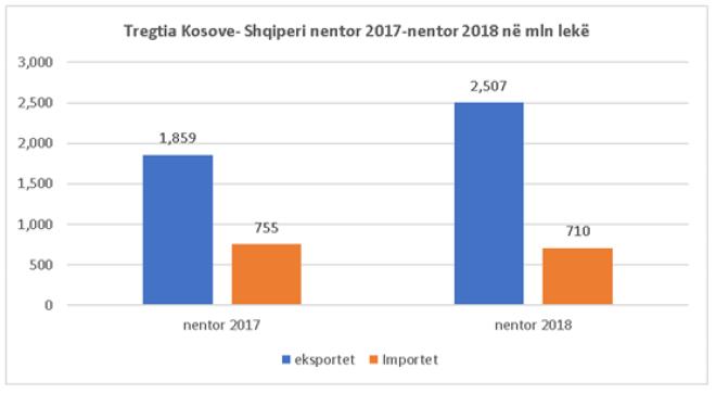 esportazioni albania kosovo