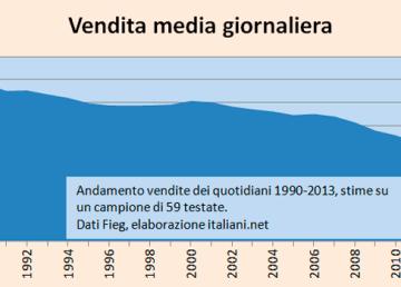 """Vendita media dei giornali negli ultimi 23 anni in Italia. Dati FIEG. Elaborazione """"italiani""""."""