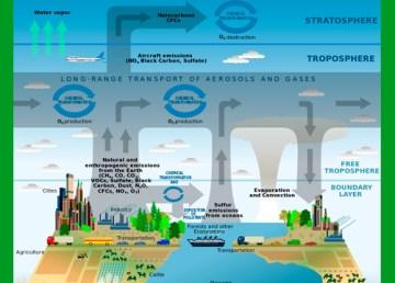 Inquinamento atmosferico: diagramma di Phillipe Rekacewicz - Strategic Plan for the U.S. Climate Change Science Program