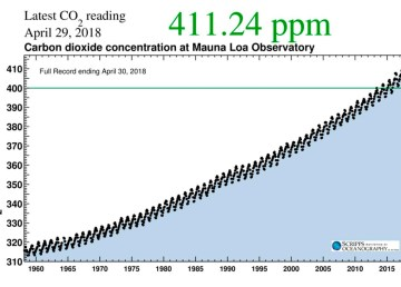 Recent CO2 measurements at Mauna Loa Observatory in Hawaii. (Scripps Institution of Oceanography)