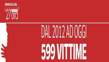 DAL 2012 AD OGGI 599 VITTIME