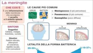 meningite-ecco-le-cose-da-sapere-23475501edb9c-www-ansa-it-350x200