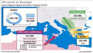 Nel 2016, secondo l'agenzia Frontex, sono stati 503mila e 700 i migranti che hanno attraversato illegalmente le frontiere dell'Unione europea, di cui 364mila via mare: i numeri del 2016 (134mm x 100mm)