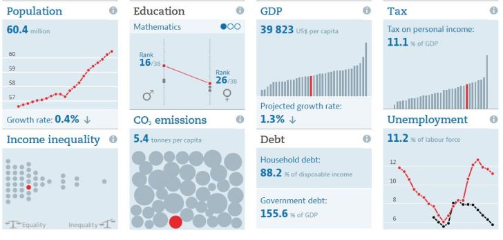 OECD DATA - www-data-oecd-org-italy-htm - Cattura