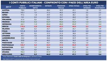 Fisco: in Italia le tasse sono più alte della Grecia (ma più basse della Francia)