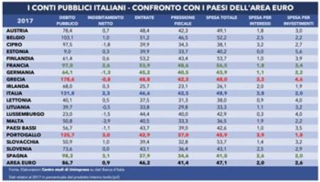 Tabella-Ddebito-Ppubblico-Aarea-Eeuro-02112018-768x448 - www-ilnordestquotidiano-it - 350X200