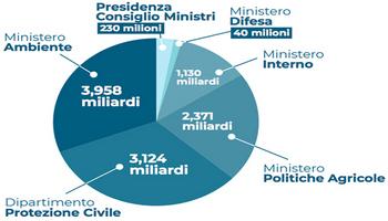 """Piano nazionale per la sicurezza del territorio """"ProteggItalia"""""""