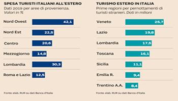 Turismo a caccia dei 27 miliardi spesi dagli italiani all'estero nel 2019