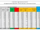 Coronavirus dati Italpress