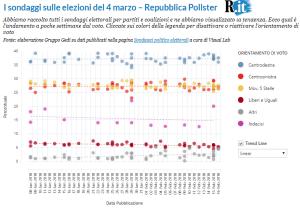 encuestas italia 2018