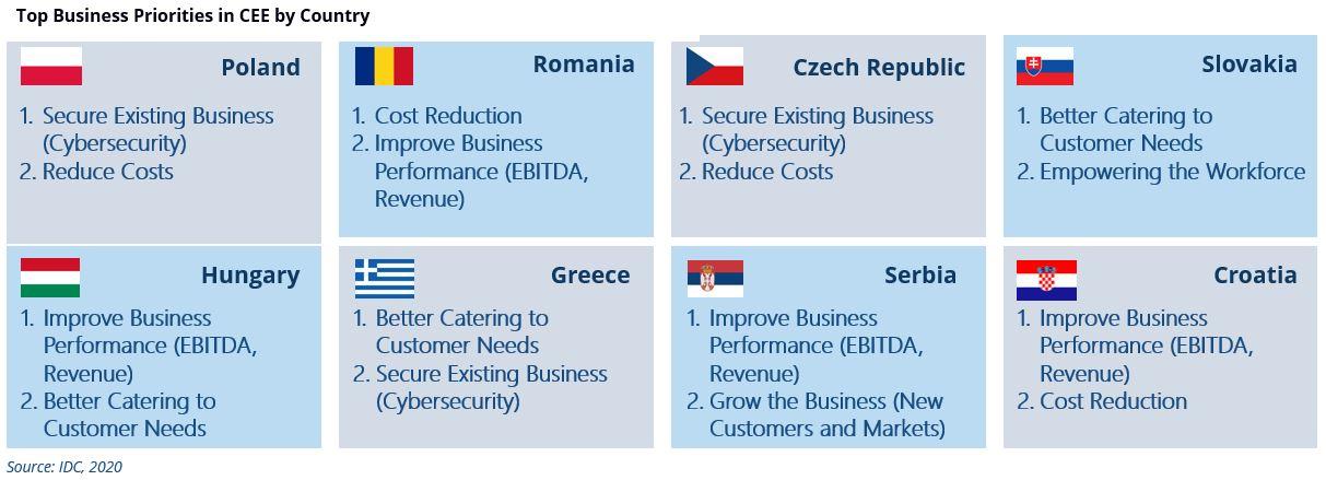 Hlavní priority podniků podle jednotlivých zemí CEE
