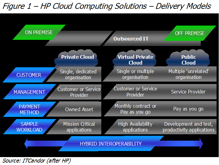 HP Cloud Reference Architecture Enhanced With Cloud Protection